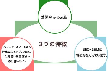 三行広告の3つの特徴
