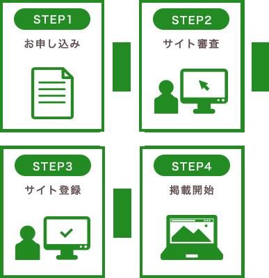 4つのSTEP